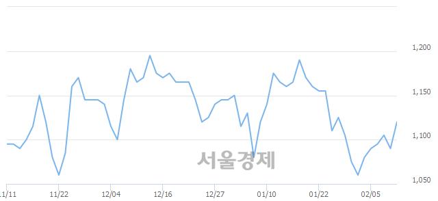 유영흥철강, 3.21% 오르며 체결강도 강세 지속(132%)