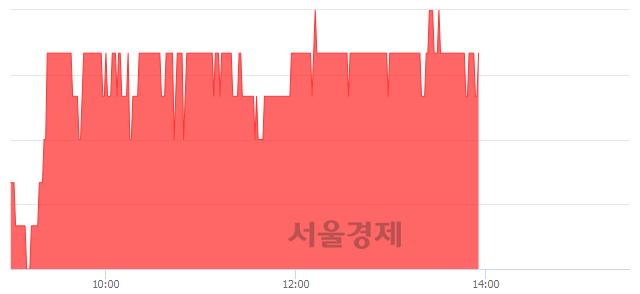 유영흥철강, 3.21% 오르며 체결강도 강세 지속(106%)