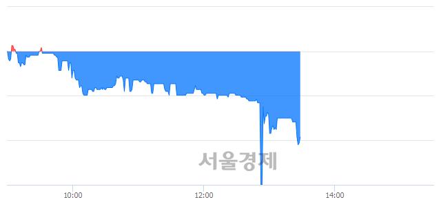 코코아시아, 매수잔량 668% 급증