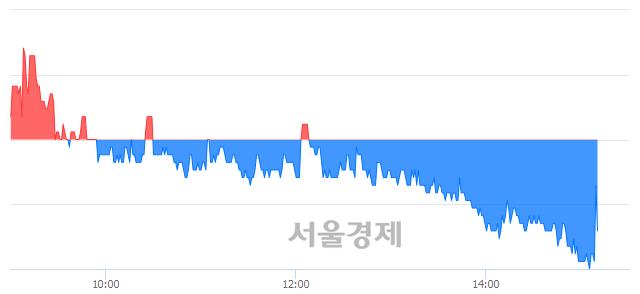 유현대에이치씨엔, 매도잔량 302% 급증