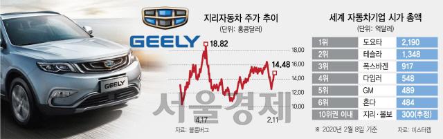 지리·볼보 합병추진...中, 전기·자율주행차 '글로벌 공룡' 나오나
