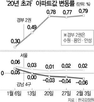 거래 끊긴 강남 재건축...'반사익' 강북·수도권