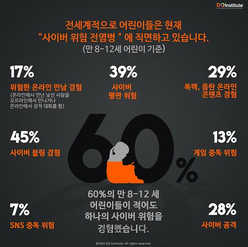 사이버 불링·평판위험·폭력..세계 어린이 60% 온라인 위험 노출