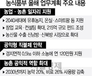 315억 펀드 조성…농촌, 2040 일자리 보고로