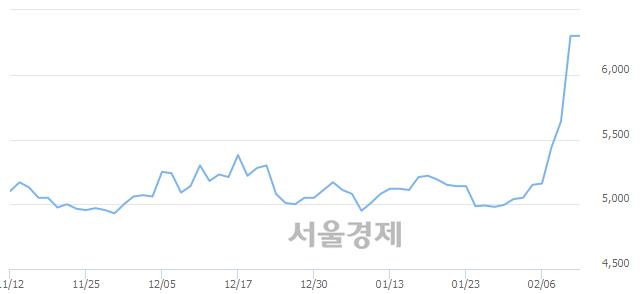 유진흥기업우B, 매도잔량 501% 급증
