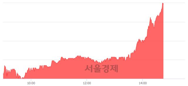 코씨앤지하이테크, 전일 대비 7.13% 상승.. 일일회전율은 2.16% 기록