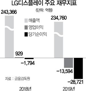 [시그널] 실적악화-신용등급하락…LGD, 회사채 4,100억 상환 어쩌나