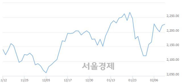 [개장 시황] 코스피 2225.95.. 개인과 외국인의 순매수에 상승 출발 (▲2.83, +0.13%)