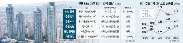 풍선효과 남하...화성 동탄도 전용 84㎡ '10억 클럽'