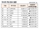 [표]아시아 주요 증시 동향(2월 12일)