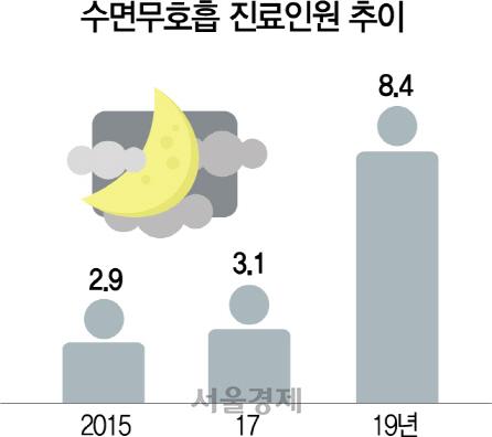 """""""수면무호흡증 방치 땐 뇌경색·심근경색·치매 위험↑"""""""