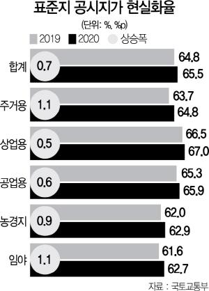 성동·강남 공시지가 10% 이상 ↑…고가토지 보유세 50% 껑충