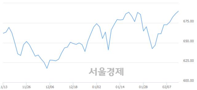 [개장 시황] 코스닥 689.54.. 개인의 순매수에 상승 출발 (▲2.95, +0.43%)