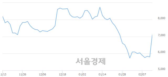 코블러썸엠앤씨, 상한가 진입.. +30.00% ↑