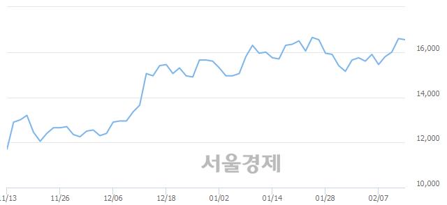 코원익QnC, 장중 신고가 돌파.. 16,900→17,050(▲150)