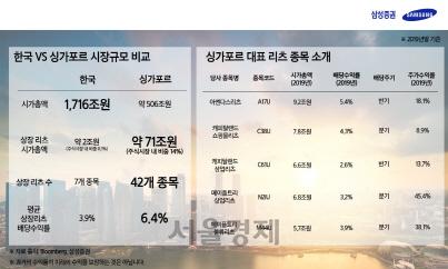 "[SEN]삼성證 ""업계 최초로 싱가포르 온라인 주식매매 서비스 제공"""