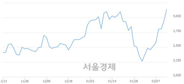 코쇼박스, 매도잔량 494% 급증