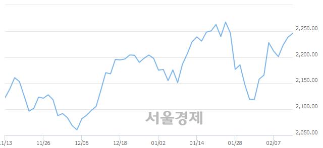 [개장 시황] 코스피 2245.72.. 개인과 외국인의 순매수에 상승 출발 (▲7.34, +0.33%)