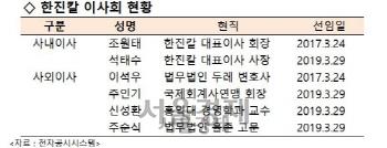 [시그널] 조현아 연합, 한진칼 이사회 김신배 전 SK부회장 등 8명 확대 제안
