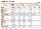 [표]유형별 펀드 자금 동향(2월 12일)