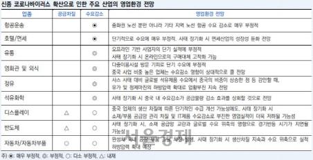 [시그널] 길어지는 신종 코로나 사태.. 韓기업들 실적 직격타