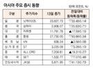 [표]아시아 주요 증시 동향(2월 13일)