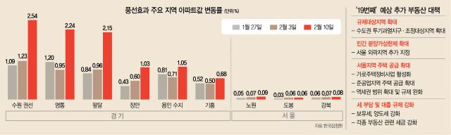 '풍선효과 없다' 자신하더니…두달만에 부랴부랴 19번째 부동산대책
