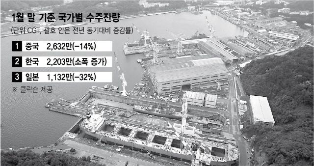 韓에 기술력 뒤진 日...선박 건조 접을 위기