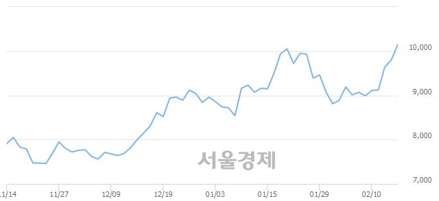 코씨앤지하이테크, 장중 신고가 돌파.. 10,200→10,350(▲150)