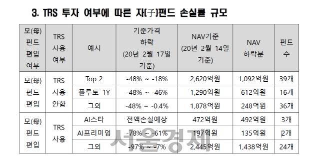 라임펀드, 전액손실 속출…TRS쓴 29 자펀드 손실 커