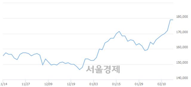 유카카오, 장중 신고가 돌파.. 181,500→184,500(▲3,000)