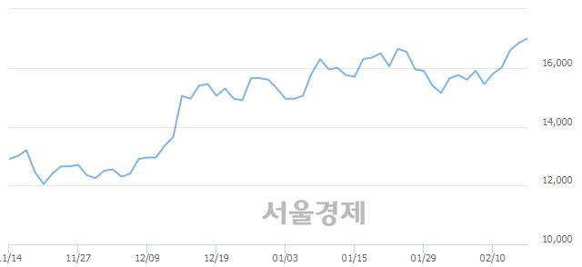 코원익QnC, 장중 신고가 돌파.. 17,200→17,250(▲50)