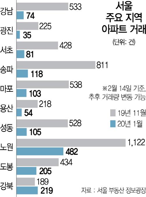 12·16대책 후 아파트 거래, 강북구만 늘었다