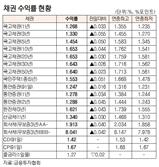 [표]채권 수익률 현황(2월 14일)