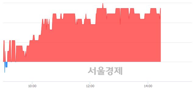 유참엔지니어링, 3.26% 오르며 체결강도 강세 지속(500%)