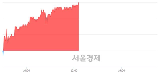 유효성ITX, 전일 대비 7.19% 상승.. 일일회전율은 1.03% 기록