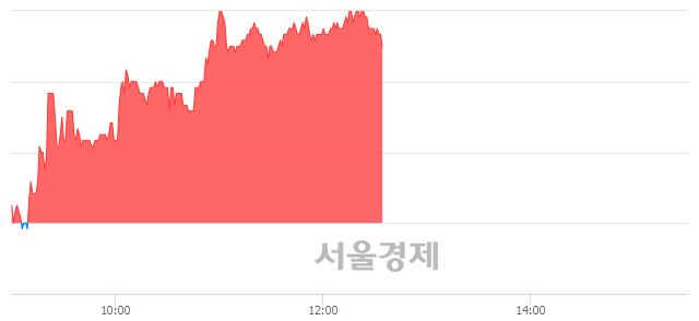 코이엠텍, 3.30% 오르며 체결강도 강세 지속(199%)