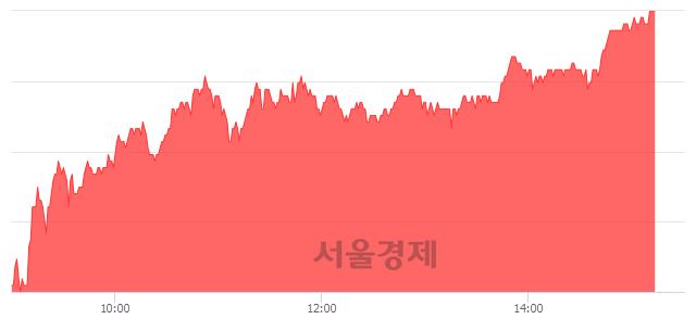 코옵트론텍, 전일 대비 7.12% 상승.. 일일회전율은 5.17% 기록