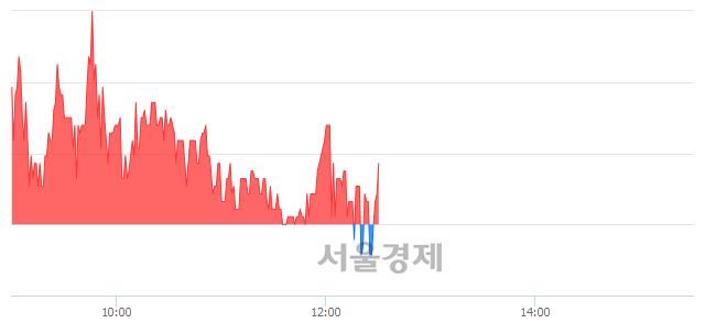 유진흥기업우B, 매도잔량 647% 급증