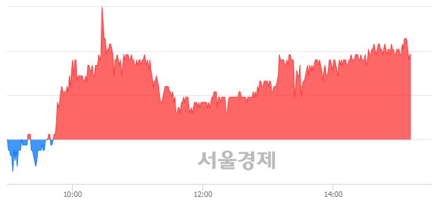코디앤씨미디어, 3.46% 오르며 체결강도 강세 지속(127%)