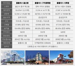 [시그널] 유경PSG운용, 홈플러스 울산·구미광평·시화점 투자 공모부동산펀드 출시