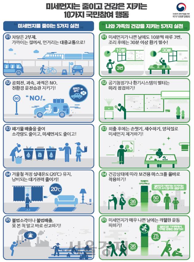 환경부 '15일 서울·경기 등 5개 시·도 초미세먼지 위기경보 발령'