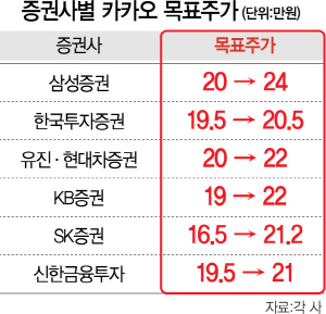 """'톡비즈'로 실력 보여준 카카오...증권가 """"주가 20만원 넘는다"""""""