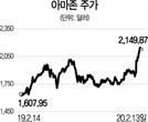 [글로벌 HOT 스톡] 아마존, '1일 배송' 효과 톡톡...클라우드 등 성장여력도 충분