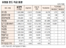 [표]유형별 펀드 자금 동향(2월 13일)