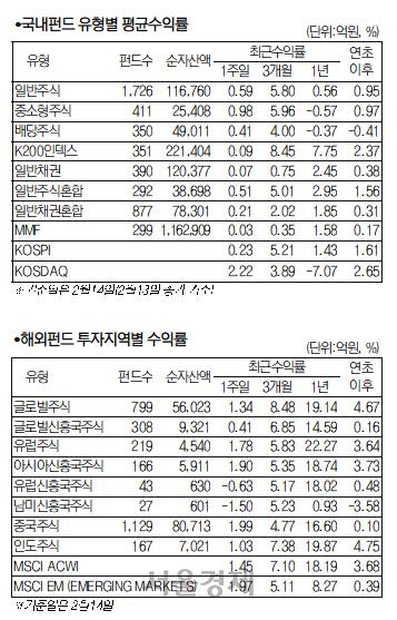 소폭 강세 마감한 국내 증시...2차전지 펀드 주간 5% 수익률