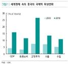 """""""코로나19 경제적 파급력 '사스' 넘을 것"""""""