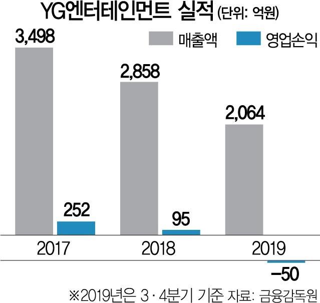 [시그널] 경영난 몰린 YG엔터, 결국 계열사 판다