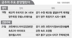 [분양캘린더] 매교역푸르지오SK뷰 등 3,898가구 분양