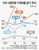 '풍선효과'에 신용대출 꿈틀...2년來 최대폭 증가